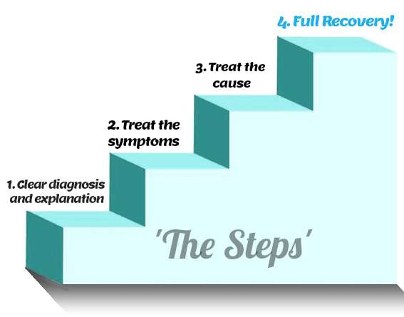 """'The Steps"""