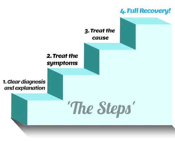 PhysioSteps Steps Protocol, physiotherapy ashburton
