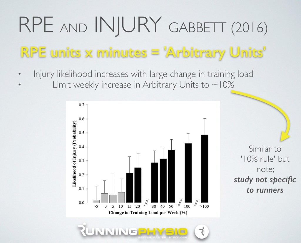 running injury rate 10% rule