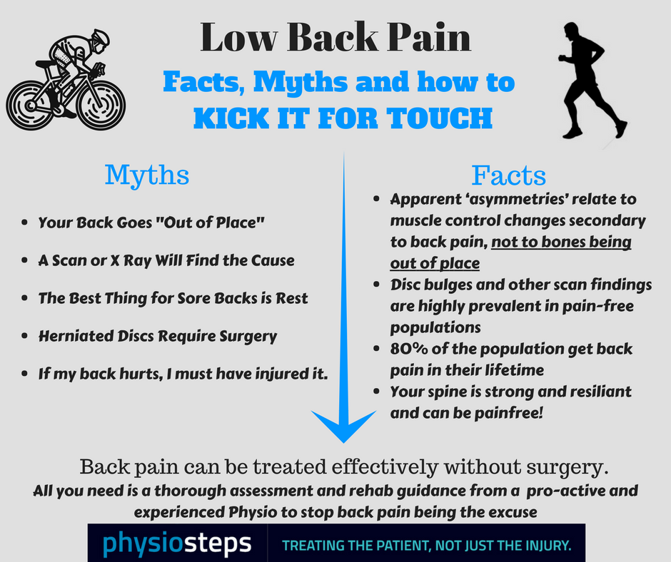 Back Pain: Myths and Misconceptions