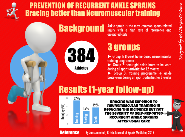 do ankle braces help ankle sprains