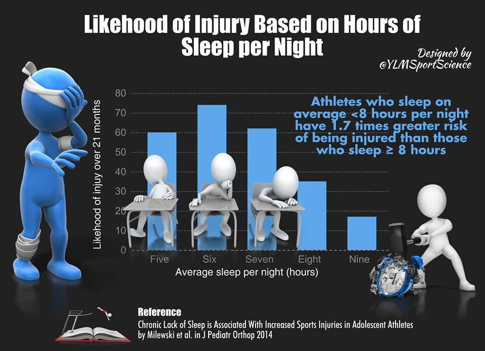 Improve your sleep to reduce injury and pain