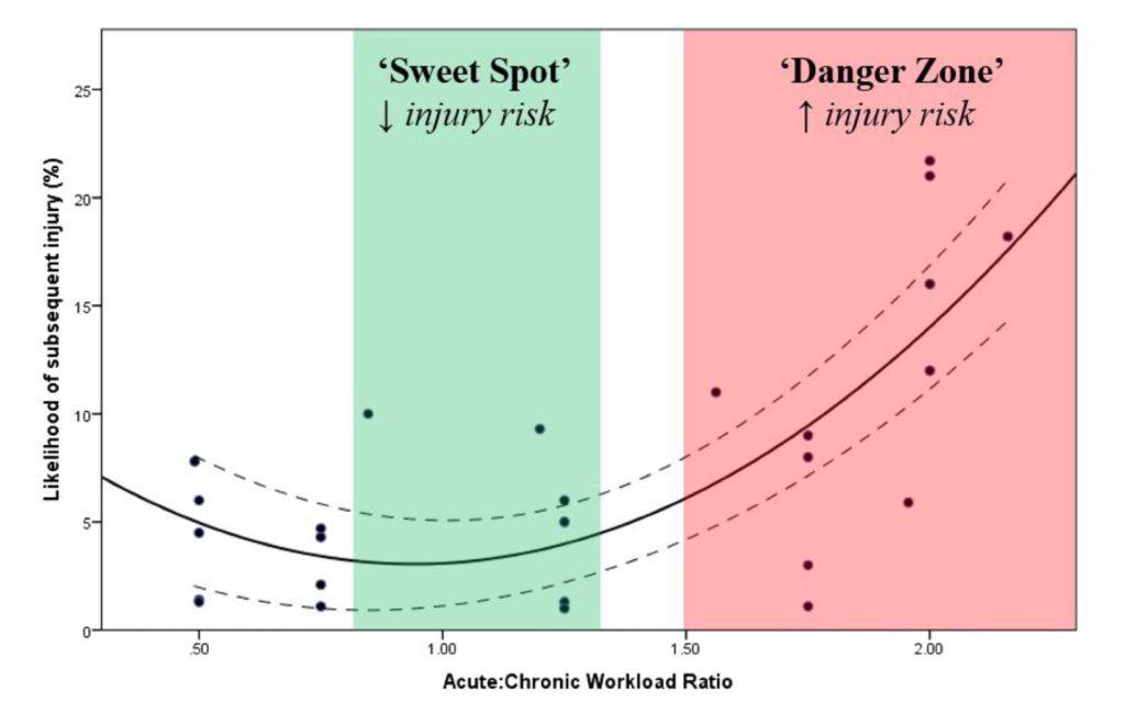 acute/chronic workload ratio to avoid injury running