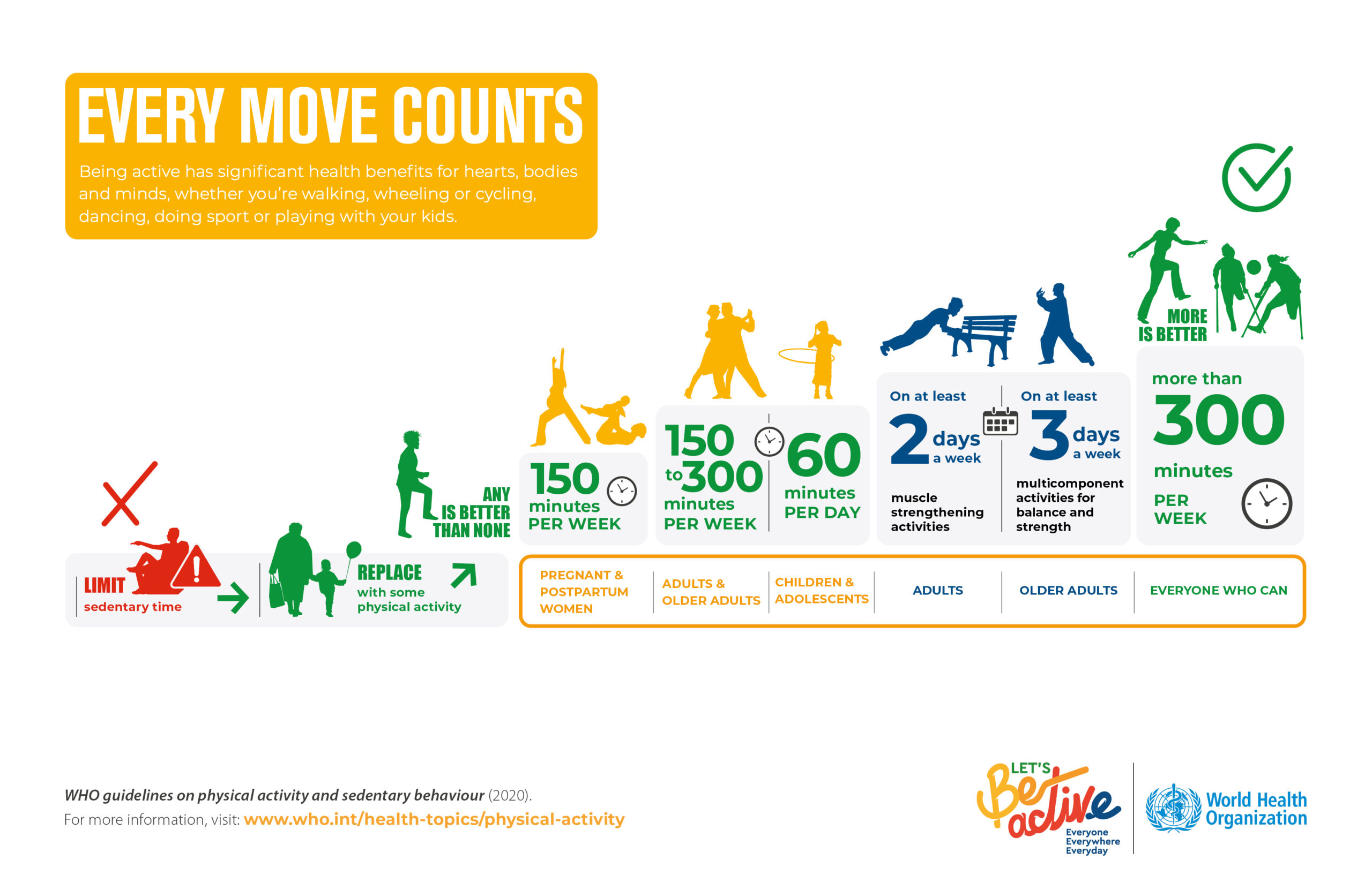 Not all physical activity is equal: Are you getting enough?